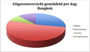 Grafiek Kosten Bangkok
