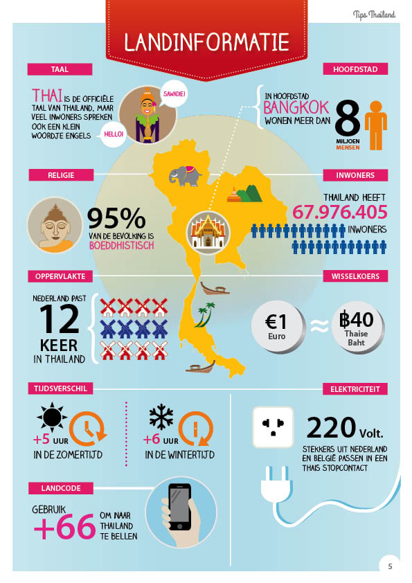 Landinformatie Thailand